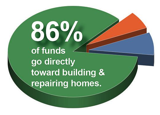 Low overhead, increasing support result in 86 percent of expenses going directly to building